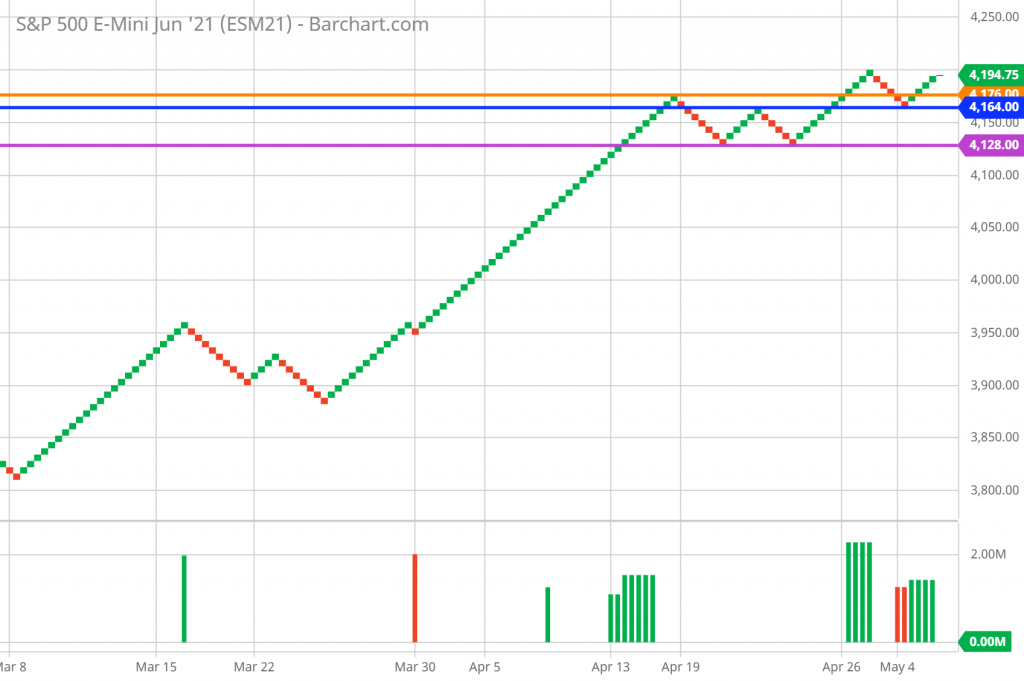 SP 500 FUTURES RENKO chart technical analysis 5/6/2021 - trend, support and resistance.