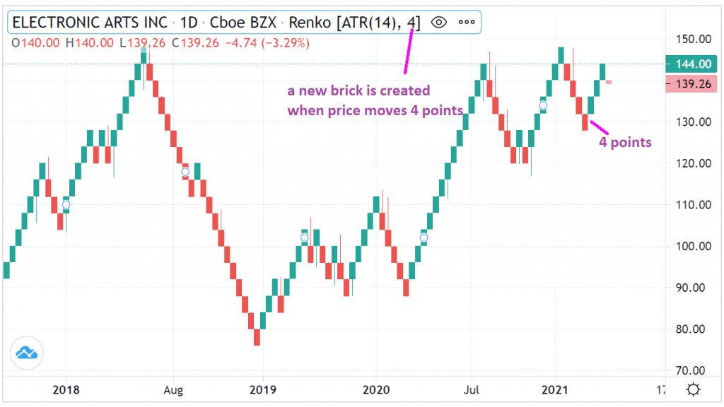 An example of a Renko chart showing how the bricks are built on the chart.