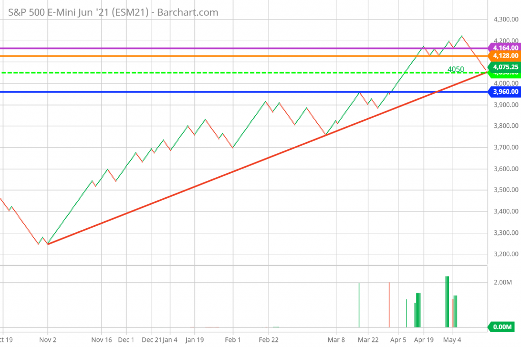 Renko Chart Support Resistance and Trend Lines to help buy-write strategy and covered calls