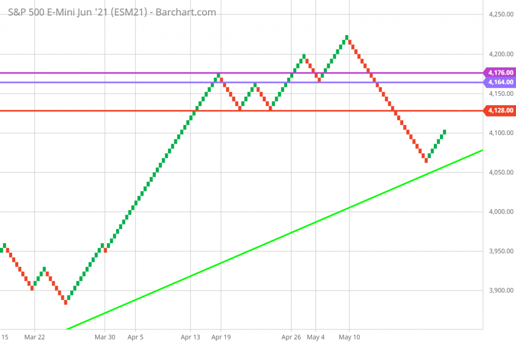 Renko Chart Technical Analysis SP 500 Futures Support and Resistance and Trendlines