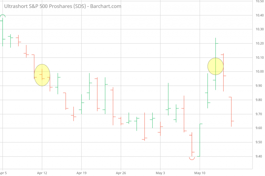 SDS buy-write strategy covered calls entry and exit dates
