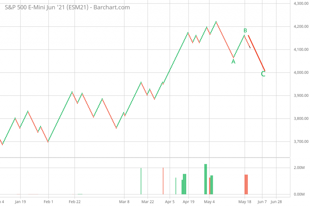 SP 500 FUTURES RENKO chart A-B-C correction pattern. projection.