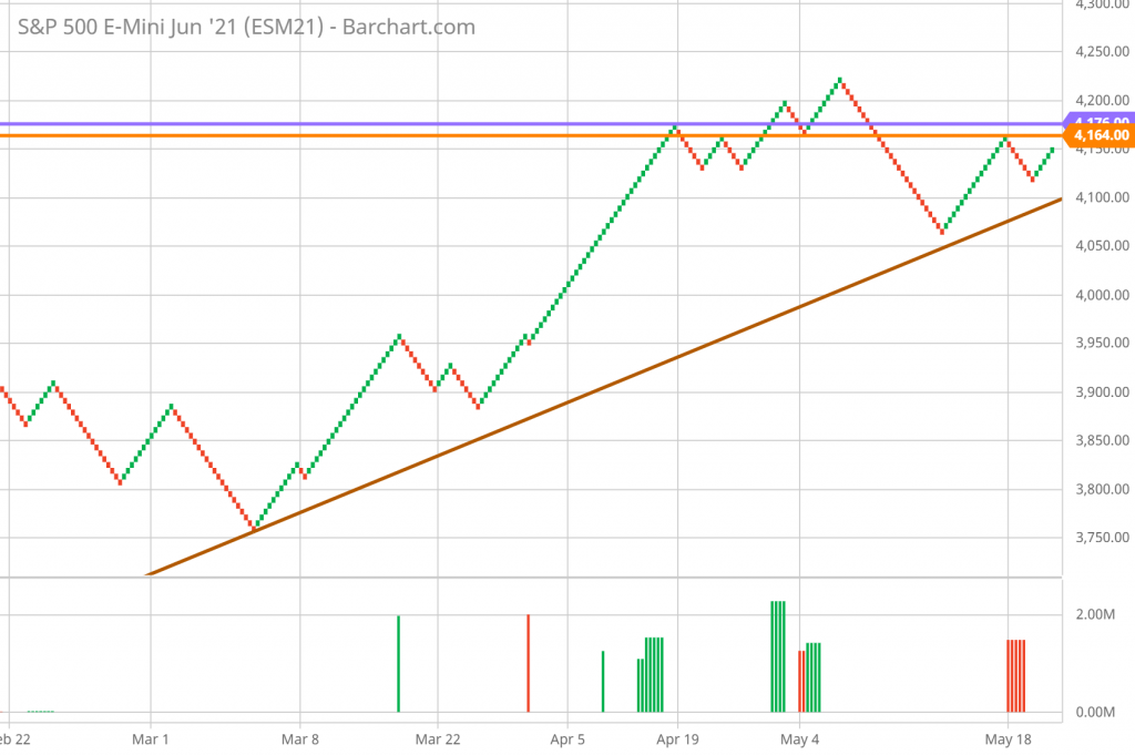 SP 500 FUTURES RENKO chart technical analysis - trend, support and resistance.