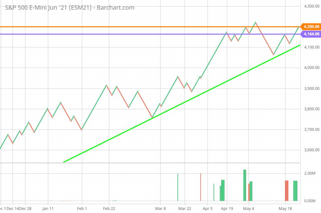 SP 500 FUTURES Renko chart technical analysis 5/24/2021.