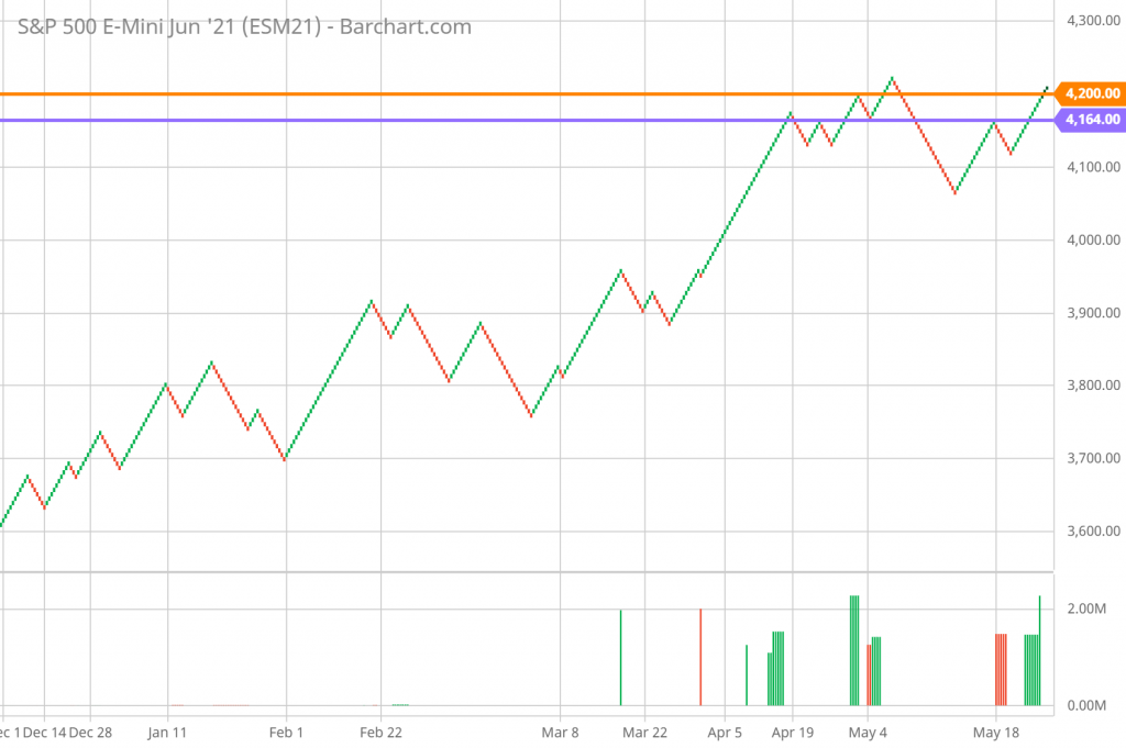 SP 500 FUTURES technical analysis and forecast Renko chart 5/27/2021