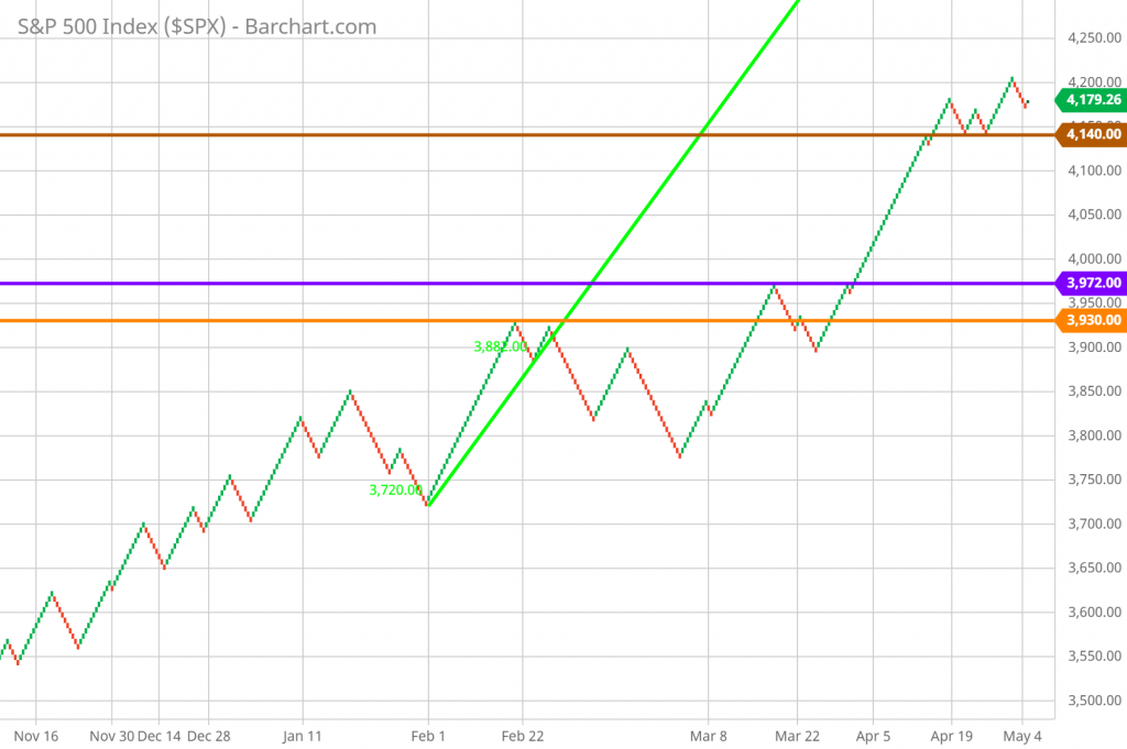 Renko Charts for Stocks Trading example showing support, resistance, and trend lines applied to the chart.