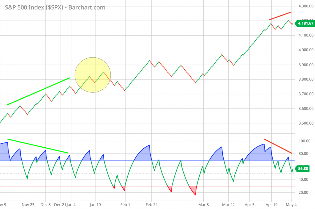 Renko Charts for Stocks Trading example showing RSI and Price divergence on the chart.