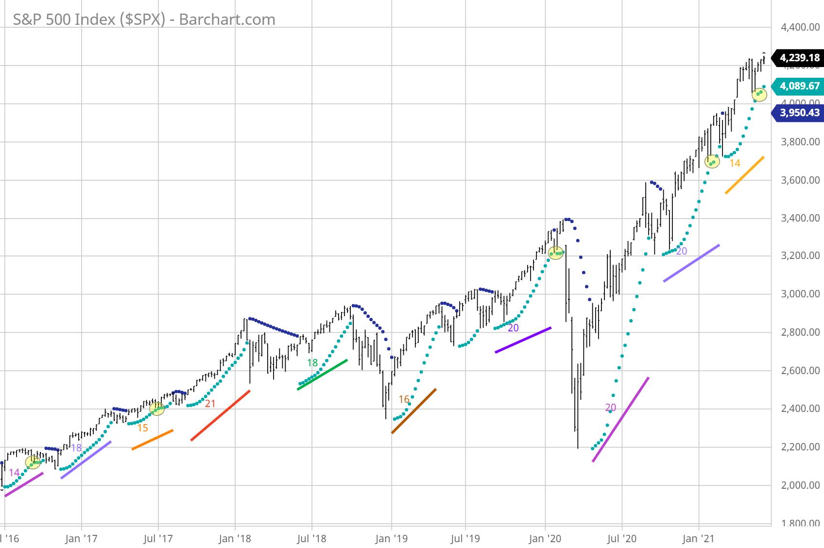 SP 500 Weekly Chart Parabolic SAR Cycle Analysis 6/10/2021