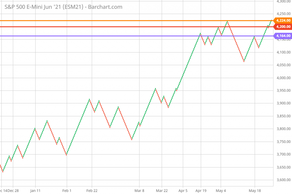 SP 500 Technical Analysis and Forecast DAILY Renko Chart 6/8/21