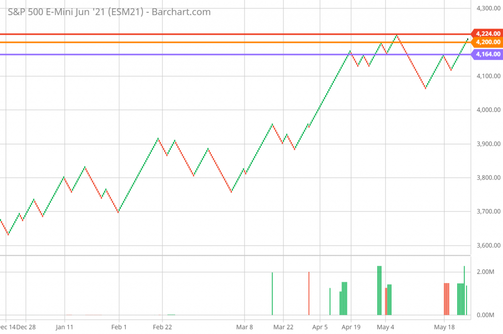 SP 500 FUTURES Technical Analysis and Forecast Renko Chart 6/2/21