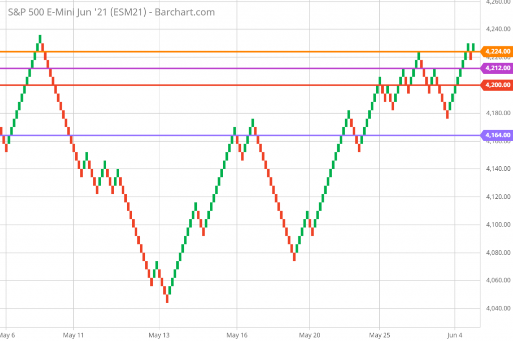 SP 500 FUTURES Technical Analysis and Forecast HOURLY RENKO CHART 6/8/2021