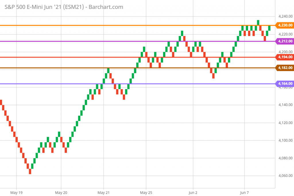SP 500 FUTURES Technical Analysis and Forecast 5-MINUTE RENKO CHART 6/8/2021