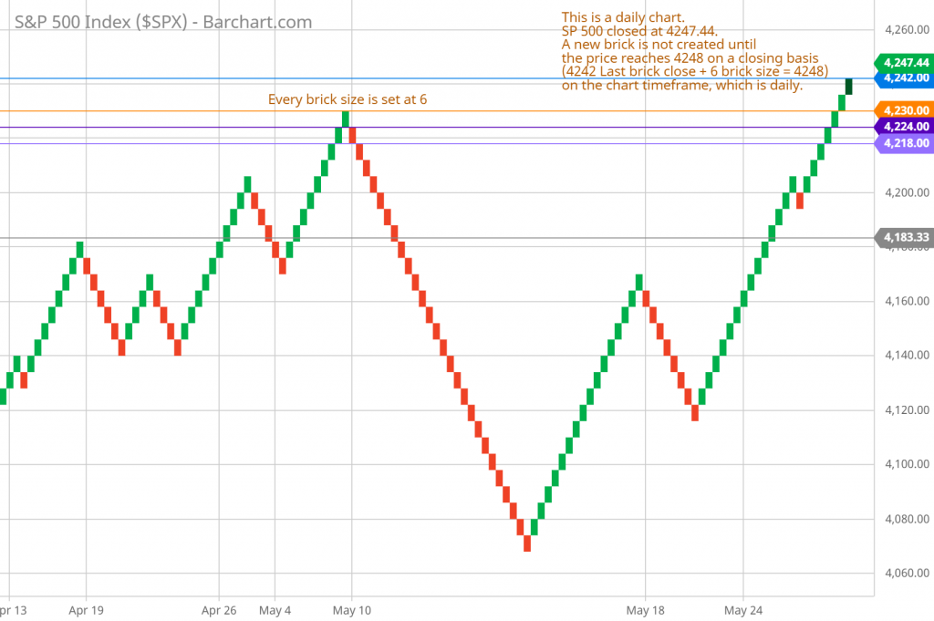 SP 500 daily Renko chart as example on how the Renko charts work and how Renko bricks are created 6/12/2021