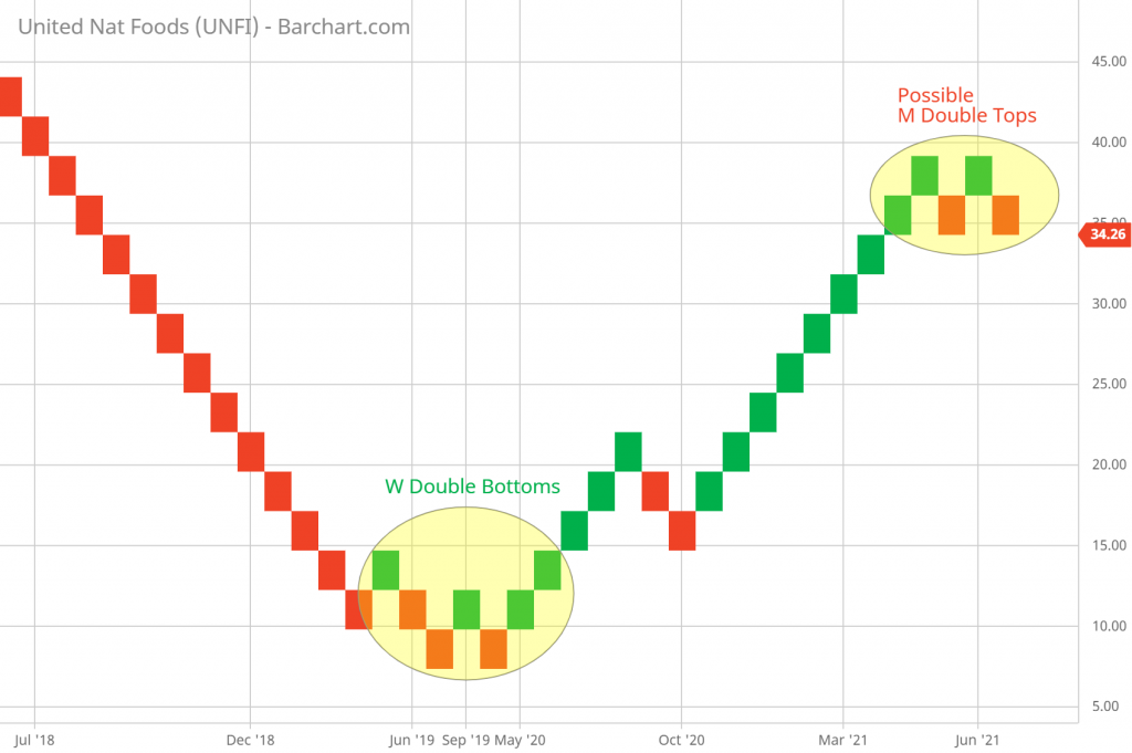 UNFI daily Renko chart example of chart patterns - W double bottoms and M double tops 6/12/2021