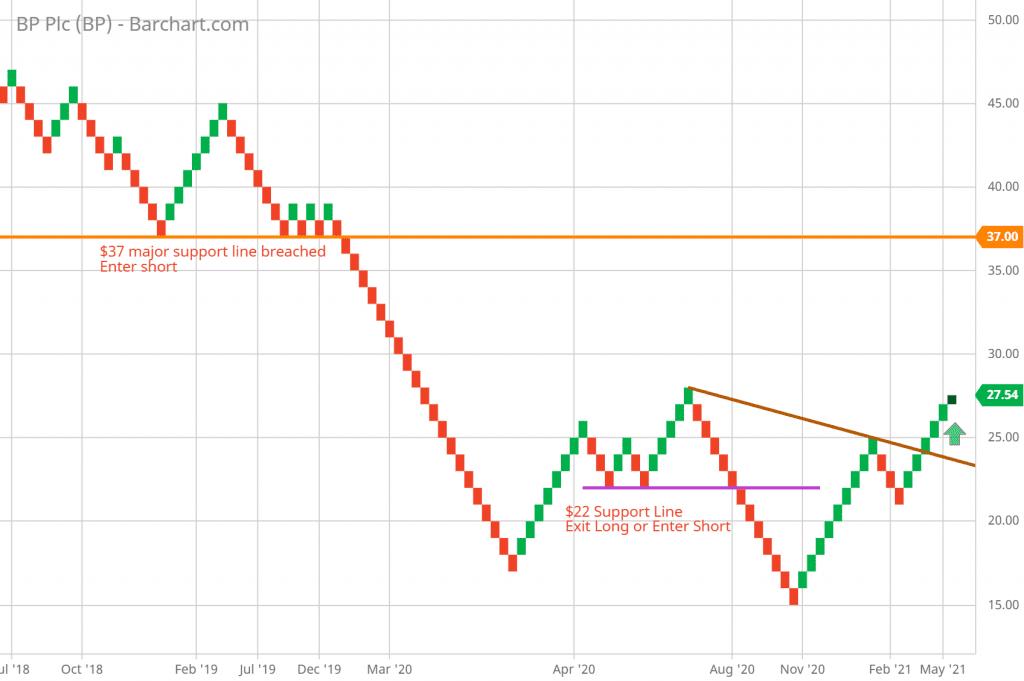 BP daily Renko chart example of support or trend line break 6/12/2021