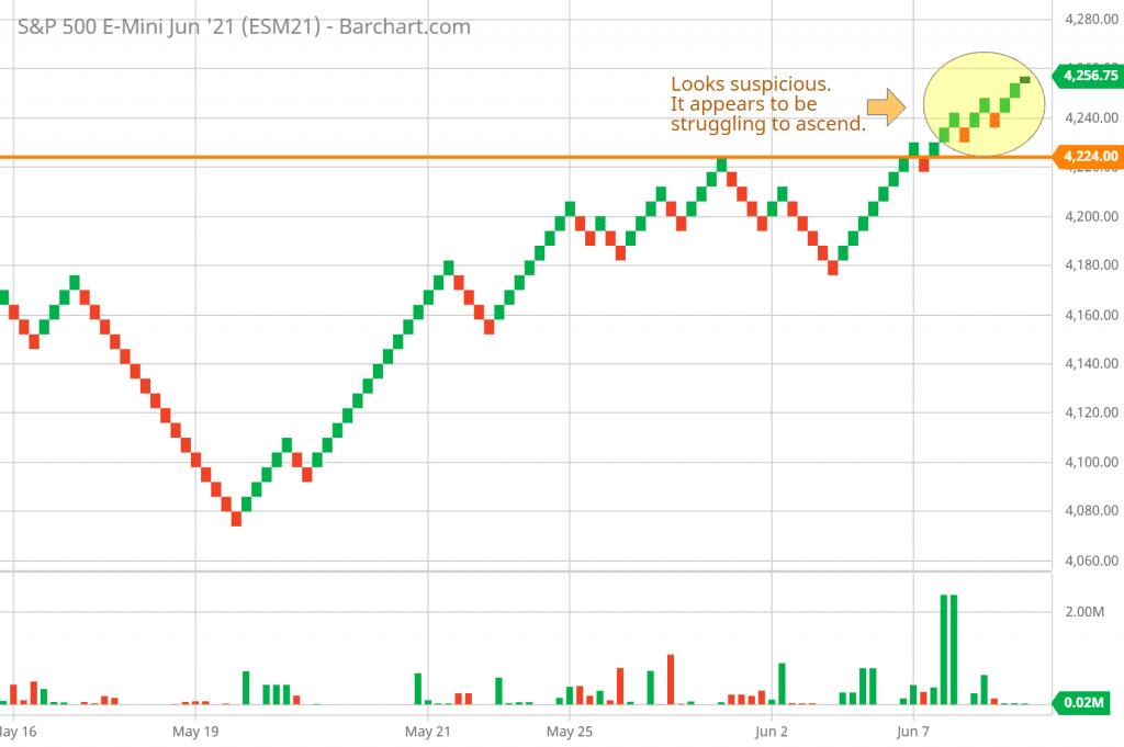 SP 500 FUTURES hourly Renko chart 6/14/2021