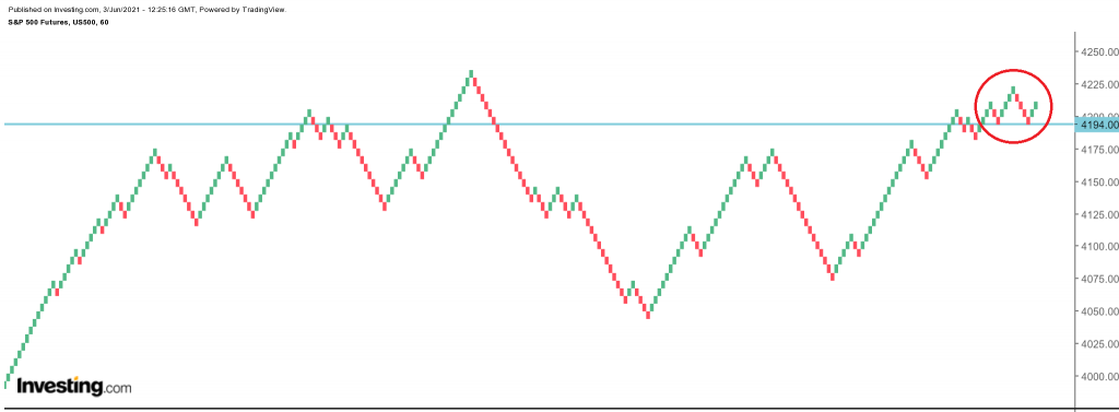 SP 500 FUTURES Technical Analysis and Forecast Renko HOURLY Chart 6/2/21 - POSSIBLE HEAD AND SHOULDERS PATTERN