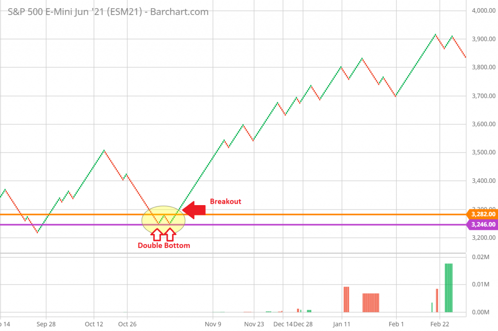 SP 500 Example of a W Double Bottom Pattern Renko Chart