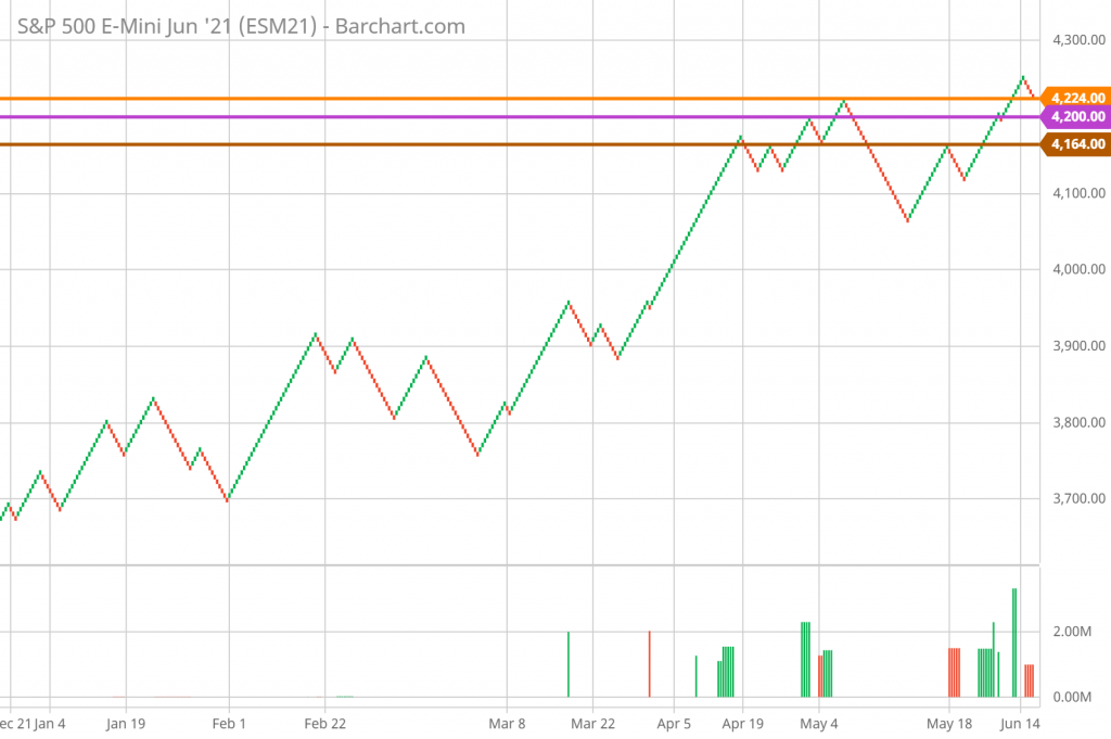 SP 500 Technical Analysis and Forecast daily Renko Chart 6/16/21