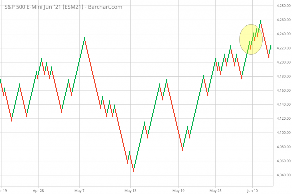 SP 500 Technical Analysis and Forecast hourly Renko Chart 6/16/21