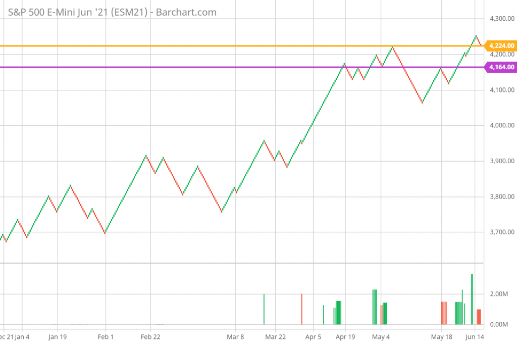 SP 500 Technical Analysis and Forecast daily Renko Chart 6/17/21