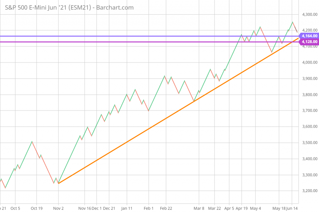 SP 500 Technical Analysis and Forecast daily Renko Chart 6/18/21
