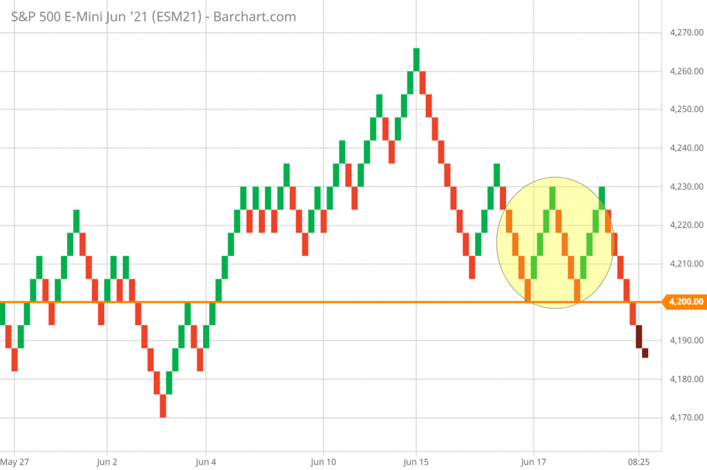 SP 500 Technical Analysis and Forecast 5-minute Renko Chart 6/18/21