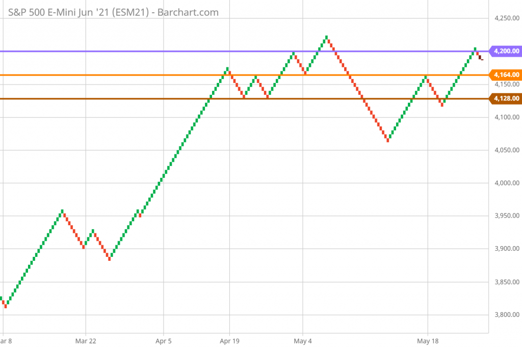 SP 500 FUTURES Technical Analysis and Forecast Renko Chart 6/3/21