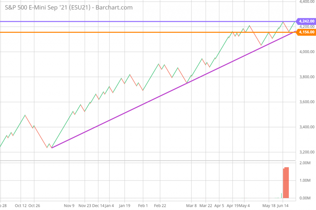 SP 500 Technical Analysis and Forecast daily Renko Chart 6/22/21