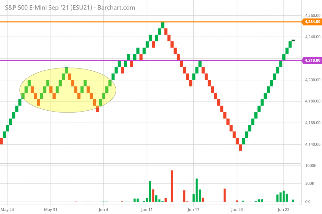 SP 500 Technical Analysis and Forecast hourly Renko Chart 6/22/21