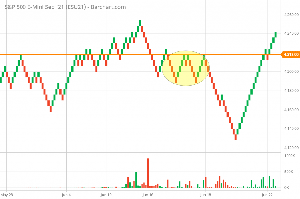 SP 500 Technical Analysis and Forecast 5-minute Renko Chart 6/22/21