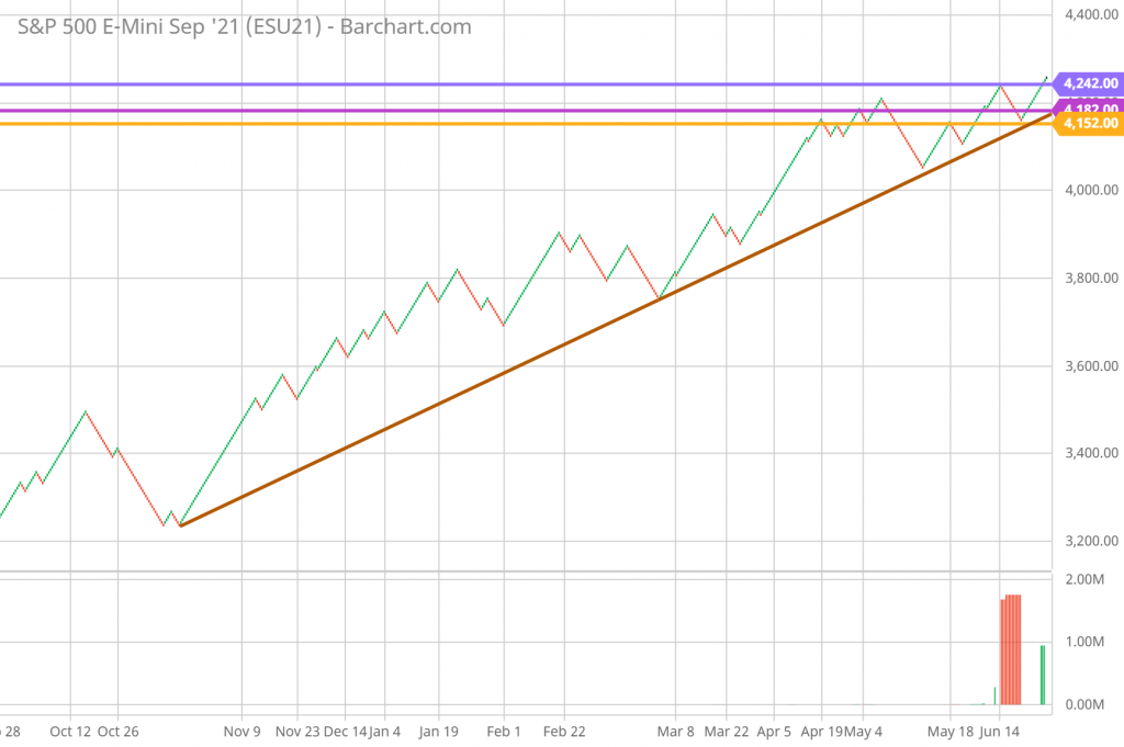 SP 500 Technical Analysis and Forecast daily Renko Chart 6/24/21