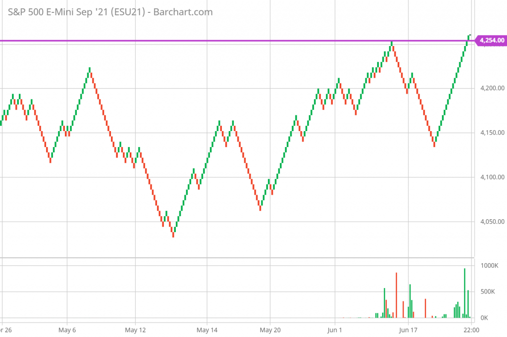 SP 500 Technical Analysis and Forecast hourly Renko Chart 6/24/21
