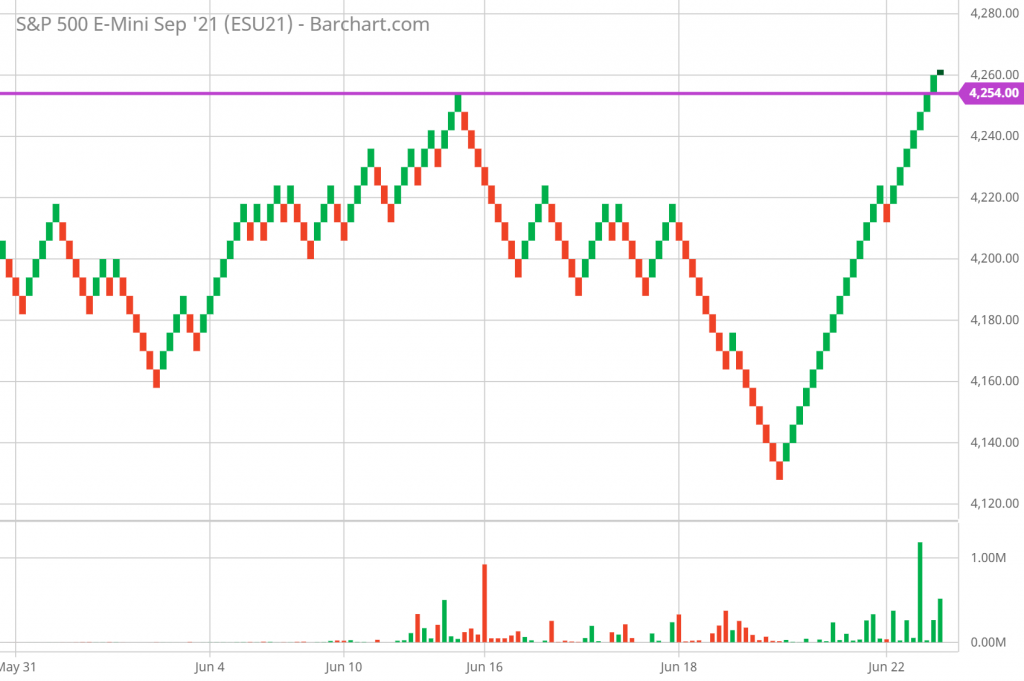 SP 500 Technical Analysis and Forecast 5-minute Renko Chart 6/24/21
