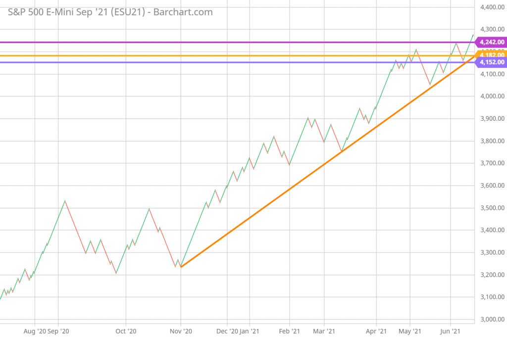 SP 500 Technical Analysis and Renko Chart Trading 6/25/21 daily chart