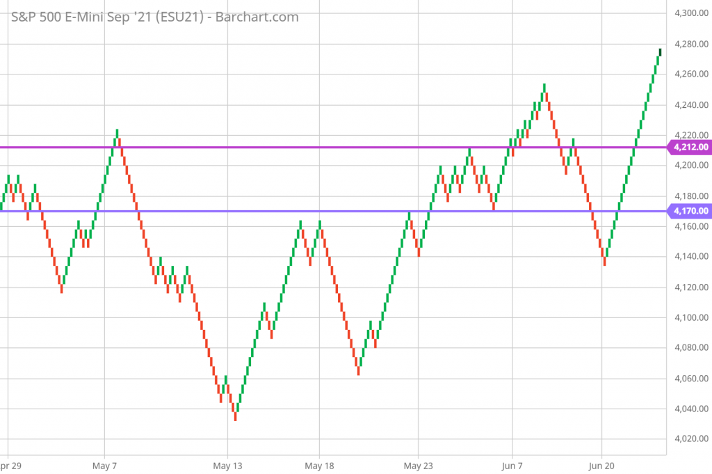 SP 500 Technical Analysis and Renko Chart Trading 6/25/21 hourly chart