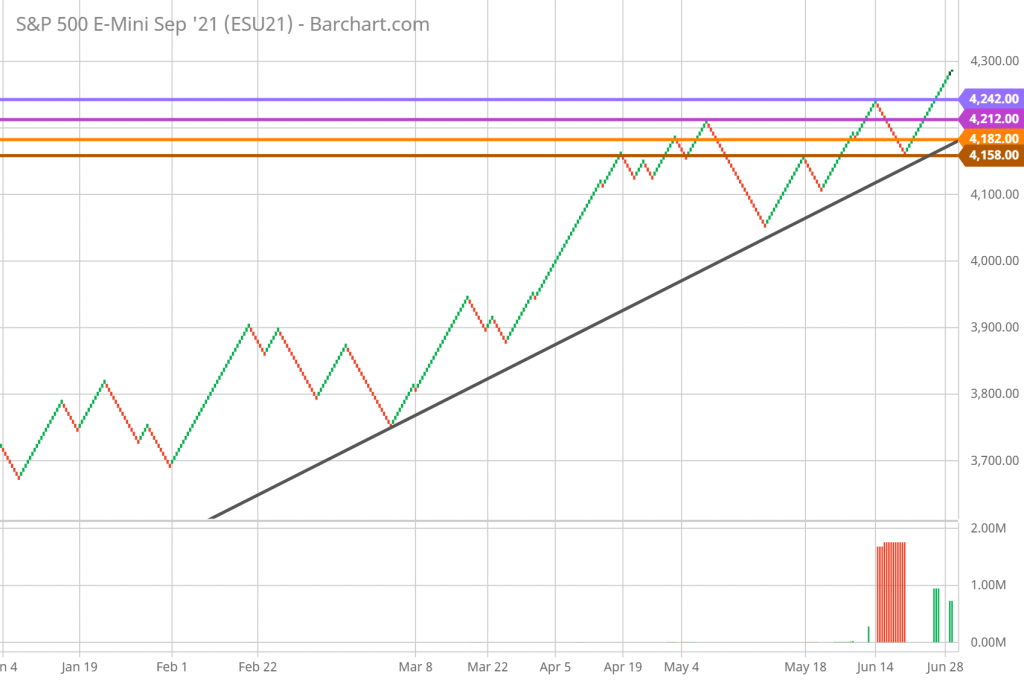 SP 500 Renko Chart Trading and Technical Analysis 6/29/21 daily chart