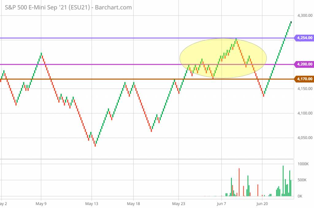 SP 500 Renko Chart Trading and Technical Analysis 6/29/21 hourly chart