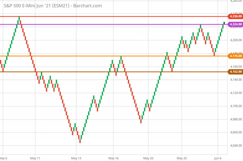 SP 500 Technical Analysis and Forecast Renko Chart 6/4/21 - Hourly chart