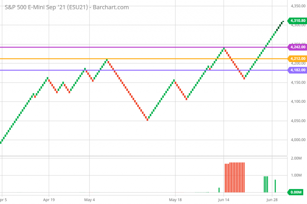 SP 500 Renko Chart Trading and Technical Analysis 7/1/21 daily chart