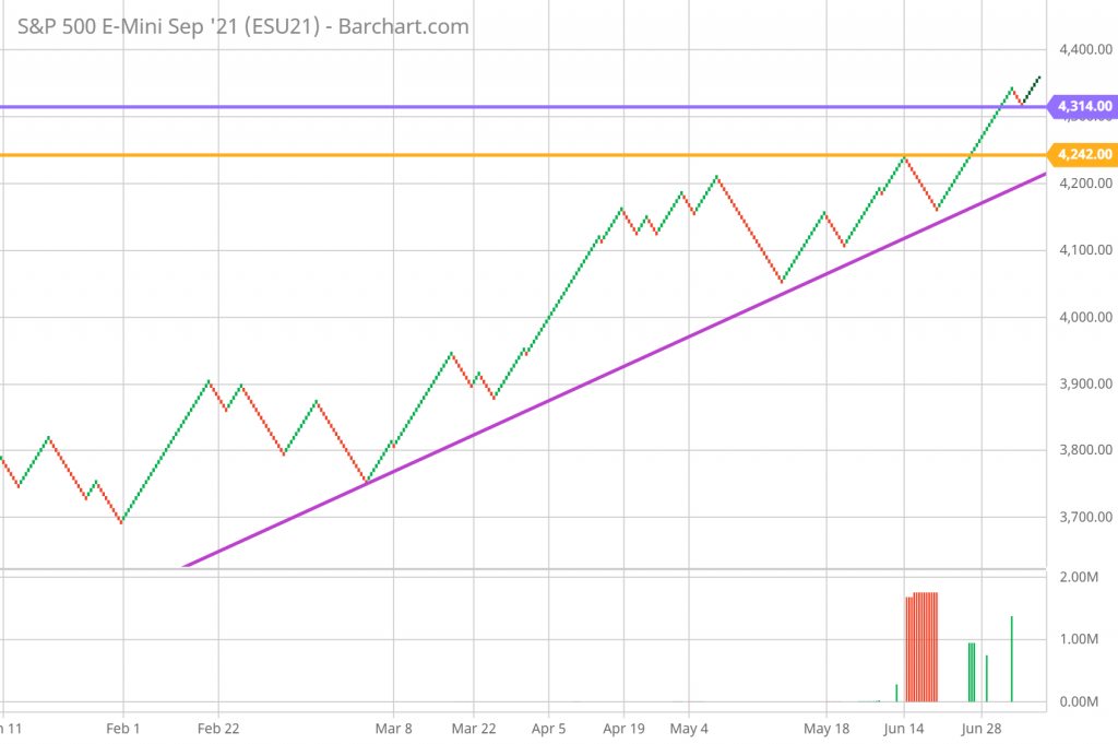 SP 500 Renko Chart Trading and Technical Analysis 7/9/21 daily chart