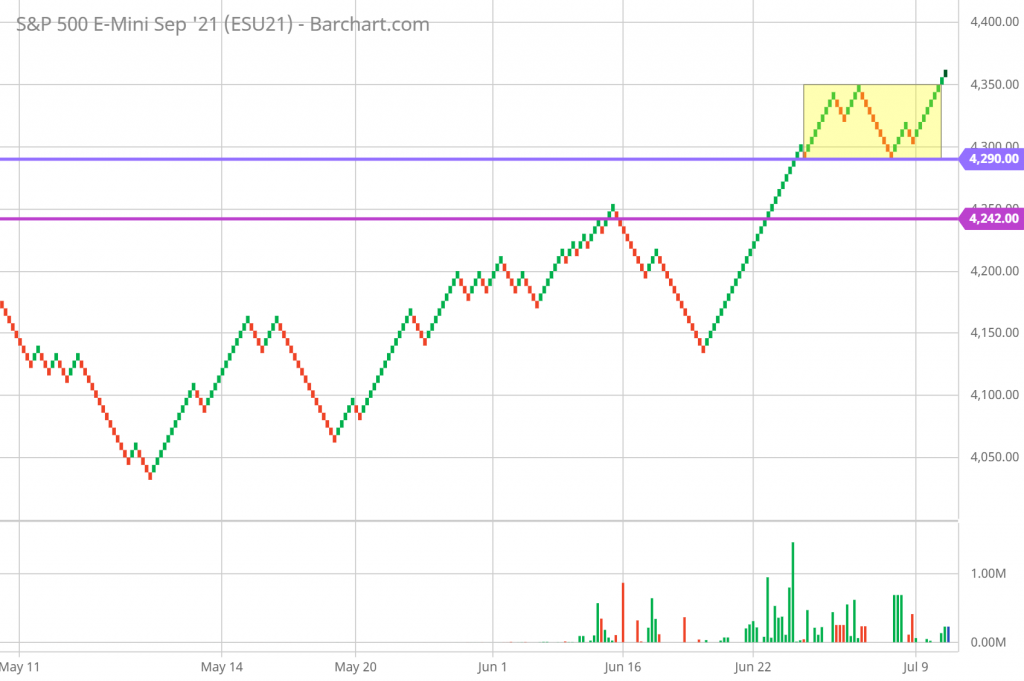 SP 500 Renko Chart Trading and Technical Analysis 7/9/21 hourly chart