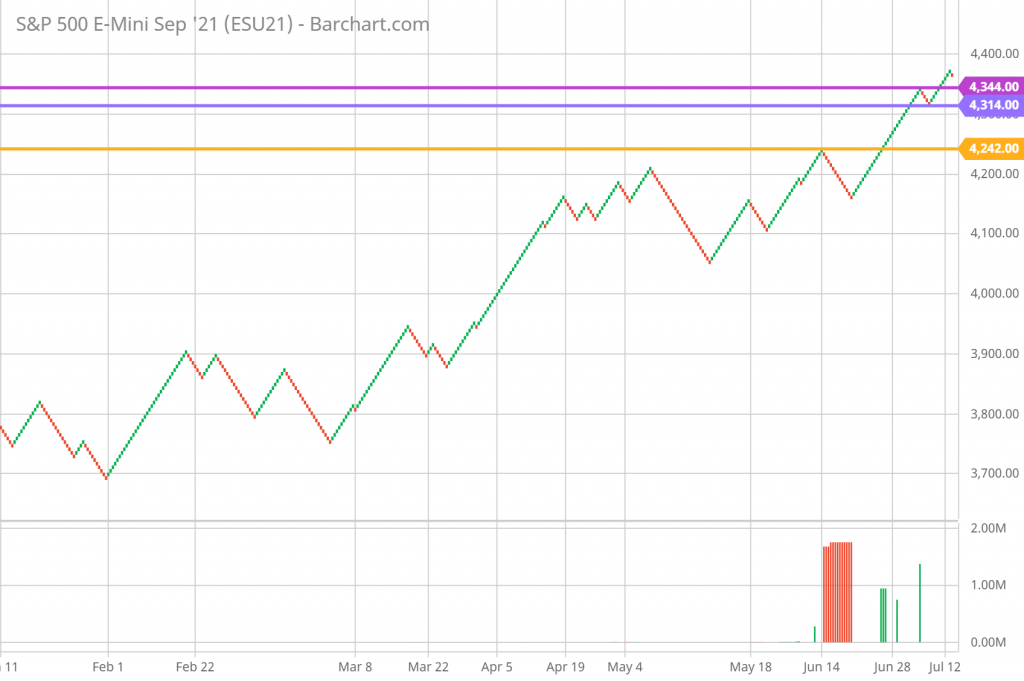 SP 500 Renko Chart Trading and Technical Analysis 7/14/21 daily chart