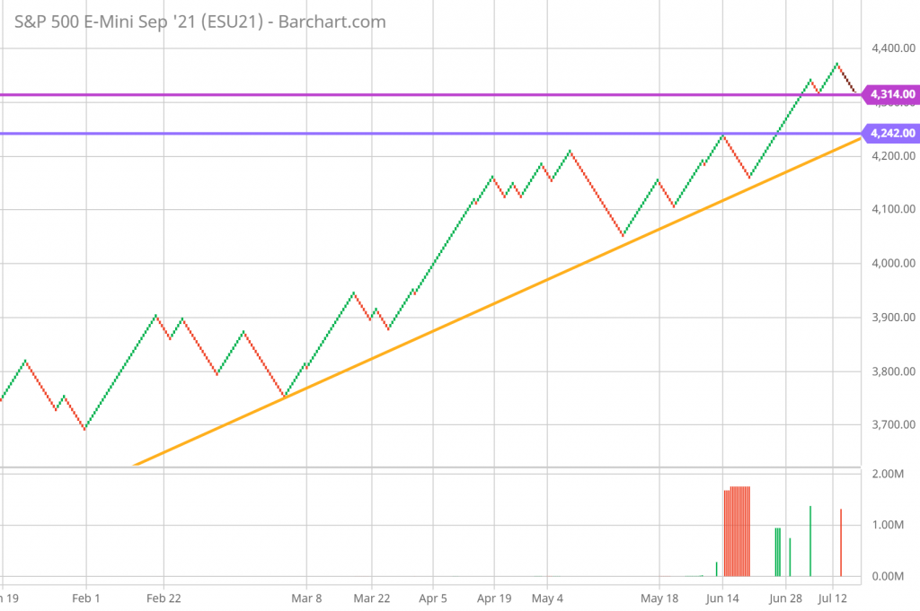 SP 500 Renko Chart Trading and Technical Analysis 7/16/21 daily chart