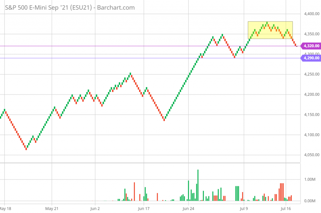 SP 500 Renko Chart Trading and Technical Analysis 7/16/21 hourly chart