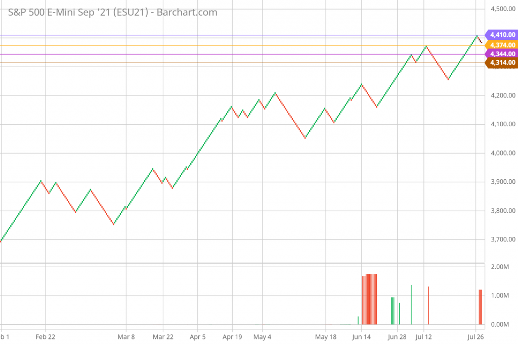 SP 500 Renko Chart Trading and Technical Analysis 7/28/21 daily chart
