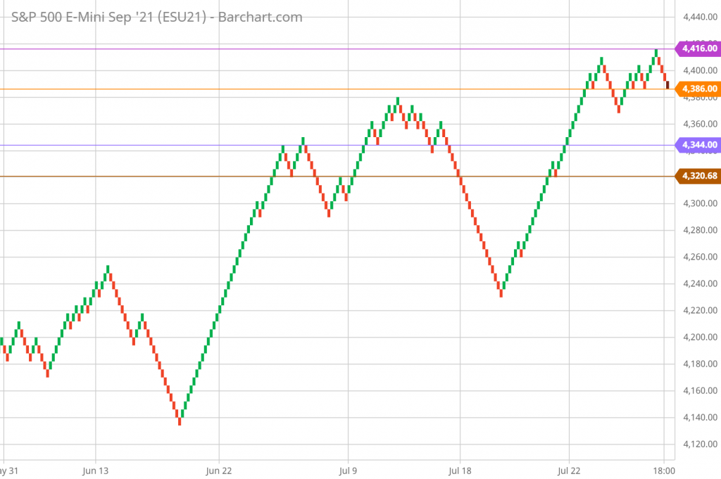 SP 500 Renko Chart Trading and Technical Analysis 7/29/21 hourly chart