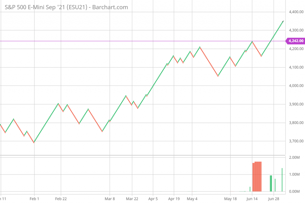 SP 500 Renko Chart Trading and Technical Analysis 7/7/21 daily chart