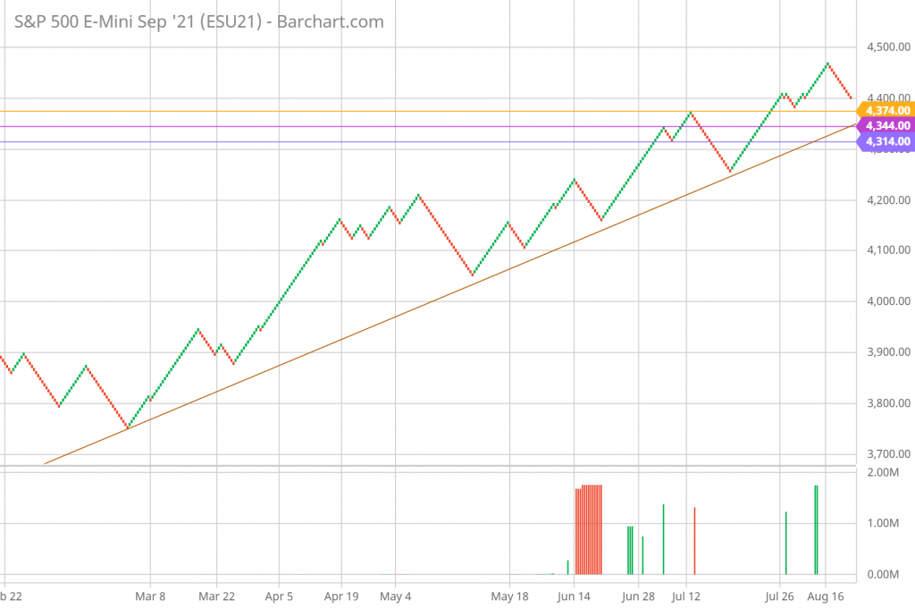 SP 500 Renko Chart Trading and Technical Analysis 8/19/21 daily chart