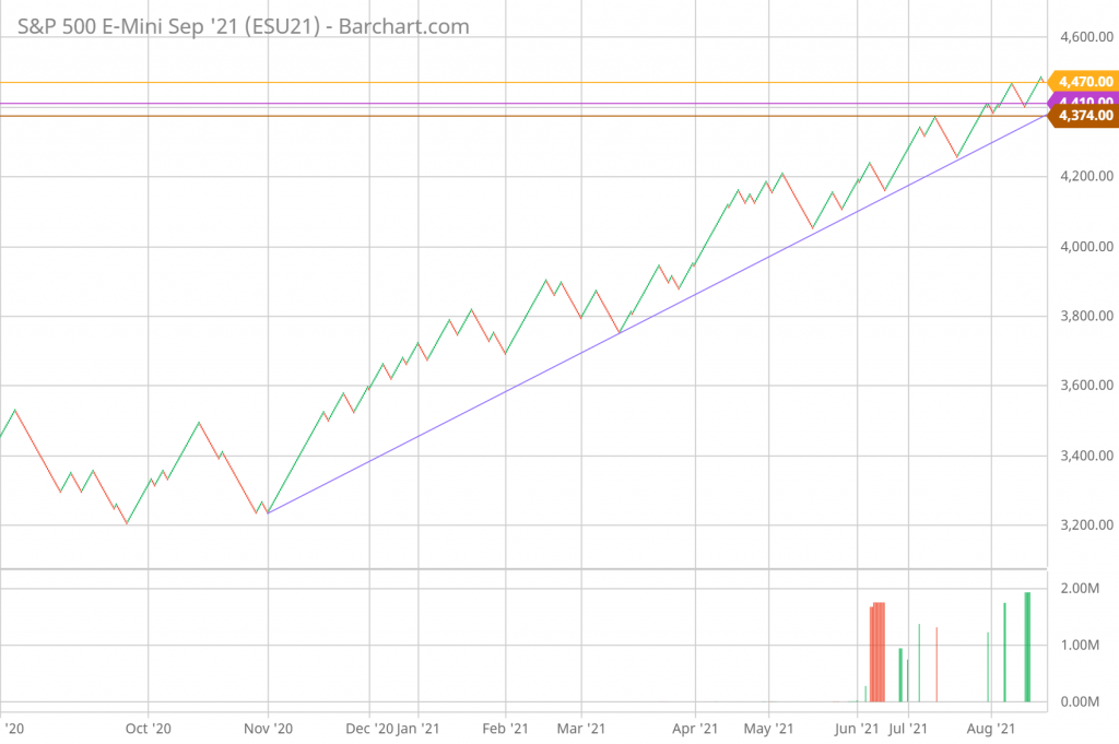SP 500 Renko Chart Trading and Technical Analysis 8/26/21 daily chart